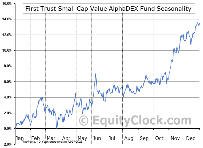 First Trust Small Cap Value AlphaDEX Fund (NASD:FYT) Seasonal Chart