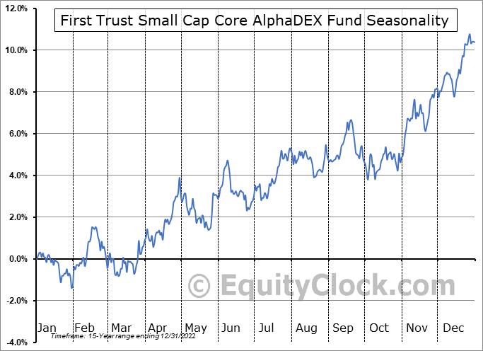 First Trust Small Cap Core AlphaDEX Fund (NASD:FYX) Seasonal Chart