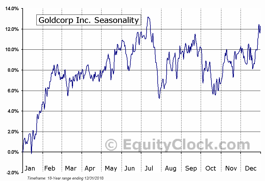 Goldcorp Inc. (TSE:G.TO) Seasonal Chart