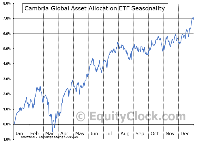 Cambria Global Asset Allocation ETF (AMEX:GAA) Seasonal Chart
