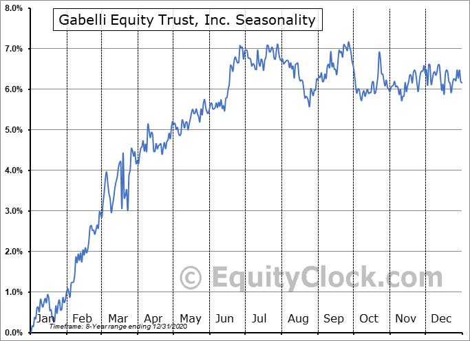 Gabelli Equity Trust, Inc. (NYSE:GAB-PH) Seasonal Chart