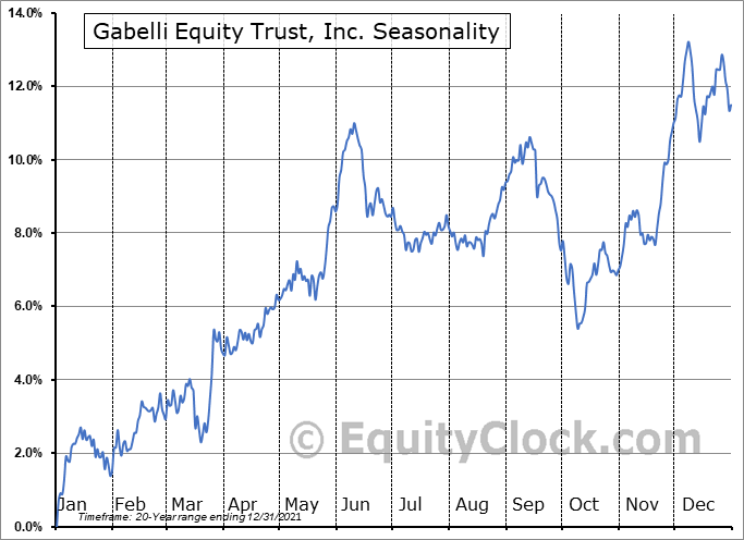 Gabelli Equity Trust, Inc. (NYSE:GAB) Seasonal Chart