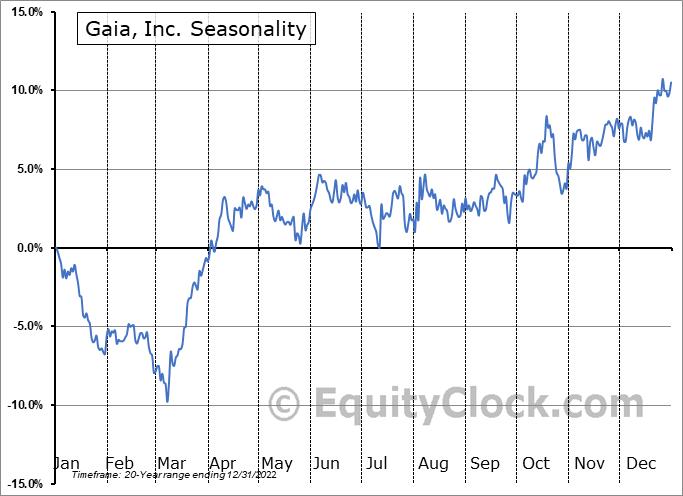 Gaia, Inc. (NASD:GAIA) Seasonal Chart