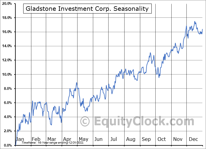 Gladstone Investment Corp. (NASD:GAIN) Seasonal Chart
