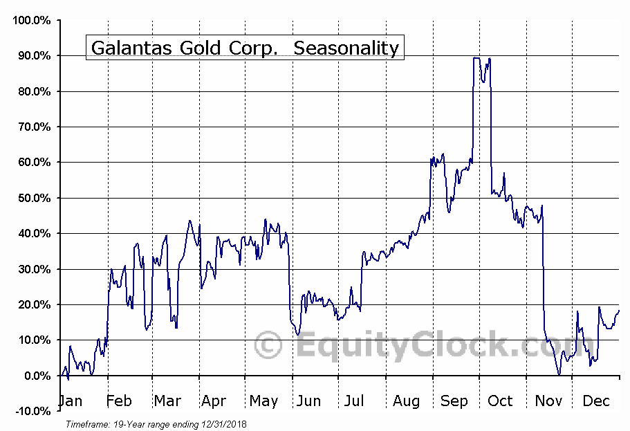 Galantas Gold Corp. (TSXV:GAL) Seasonal Chart