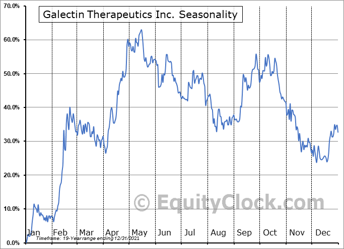 Galectin Therapeutics Inc. (NASD:GALT) Seasonal Chart