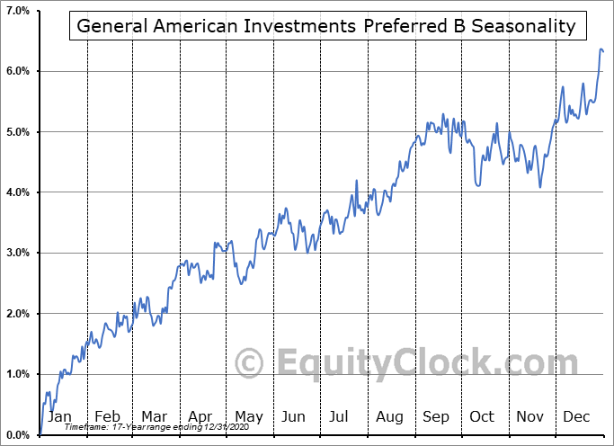 General American Investments Preferred B (NYSE:GAM-PB) Seasonal Chart