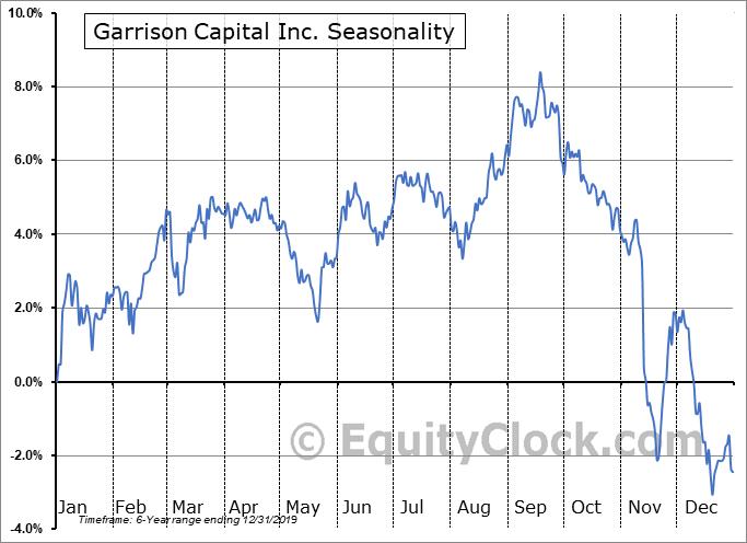 Garrison Capital Inc. (NASD:GARS) Seasonal Chart