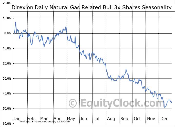 Direxion Daily Natural Gas Related Bull 3x Shares (NYSE:GASL) Seasonal Chart