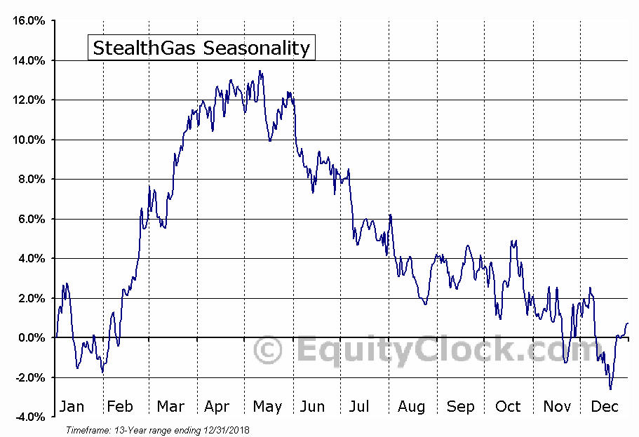 StealthGas (NASD:GASS) Seasonal Chart