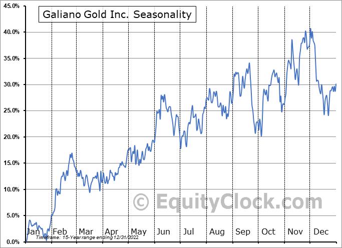 Galiano Gold Inc. (AMEX:GAU) Seasonal Chart