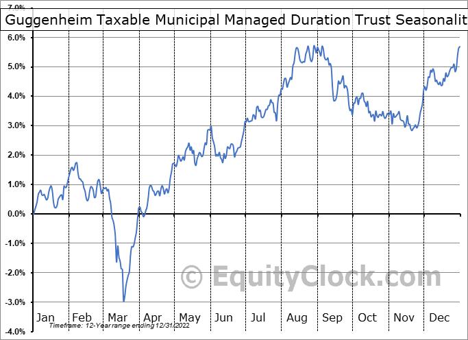 Guggenheim Taxable Municipal Managed Duration Trust (NYSE:GBAB) Seasonal Chart