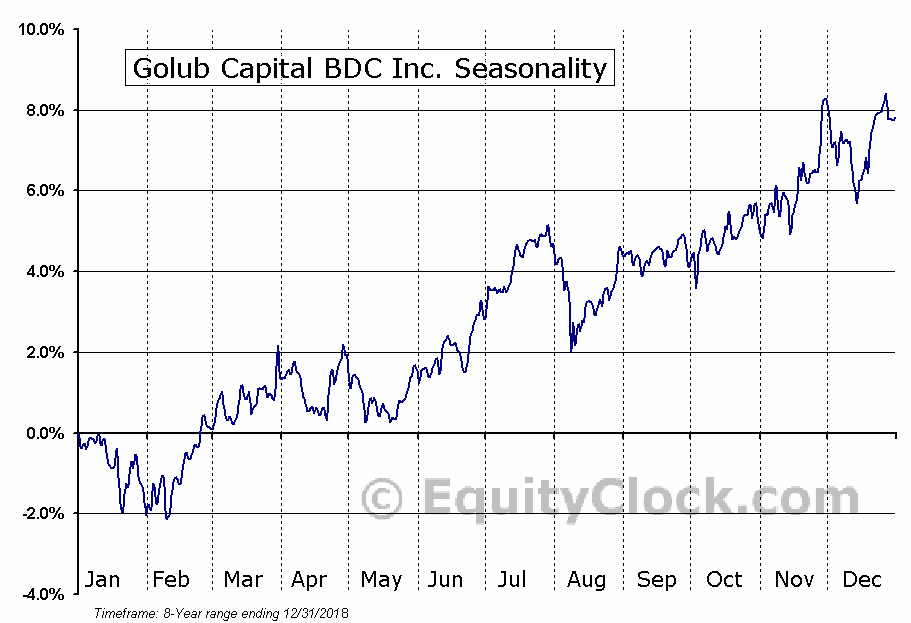 Golub Capital BDC Inc. (NASD:GBDC) Seasonal Chart