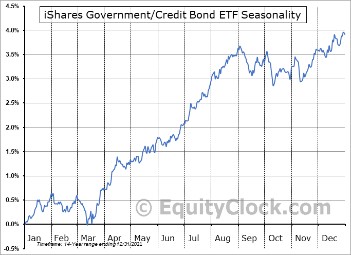 iShares Government-Credit Bond ETF (NYSE:GBF) Seasonal Chart