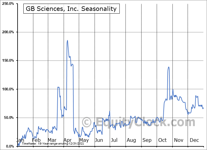 GB Sciences, Inc. (OTCMKT:GBLX) Seasonal Chart