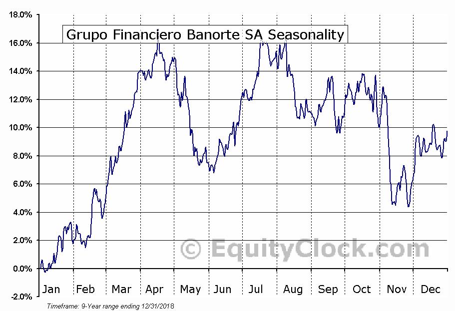 Grupo Financiero Banorte SA (OTCMKT:GBOOY) Seasonal Chart