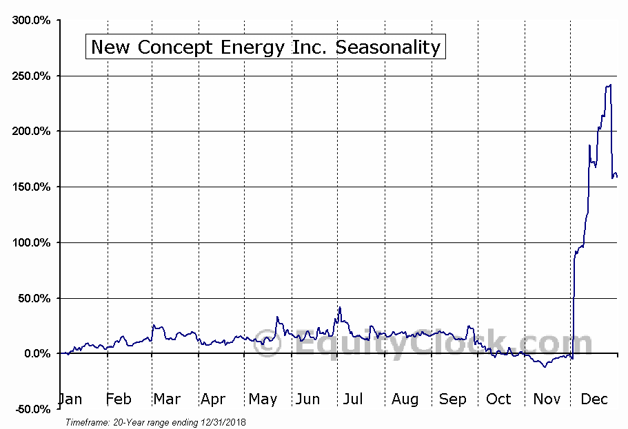 New Concept Energy Inc. (AMEX:GBR) Seasonal Chart