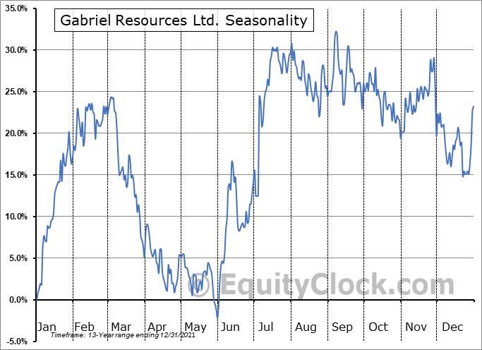 Gabriel Resources Ltd. (OTCMKT:GBRRF) Seasonal Chart