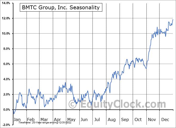 BMTC Group, Inc. (TSE:GBT.TO) Seasonal Chart