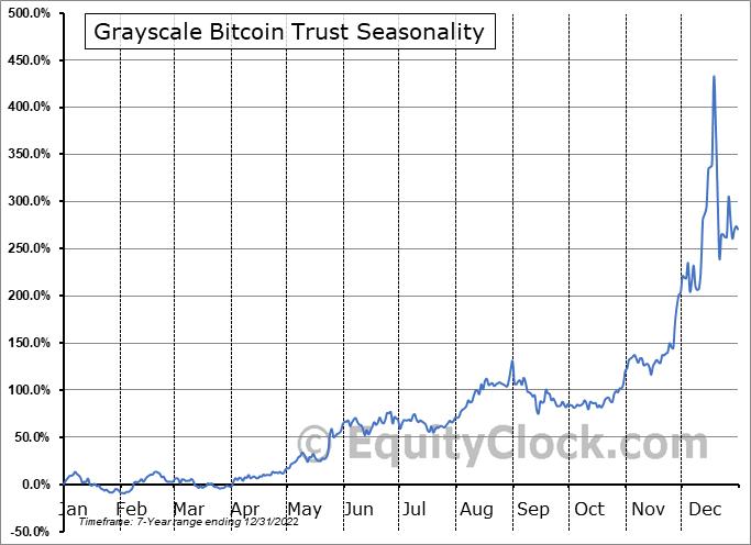 Grayscale Bitcoin Trust (OTCMKT:GBTC) Seasonal Chart