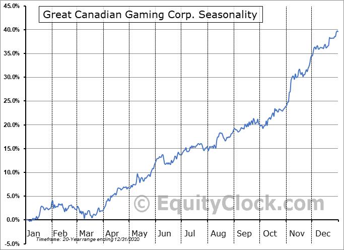 Great Canadian Gaming Corp. (TSE:GC.TO) Seasonal Chart