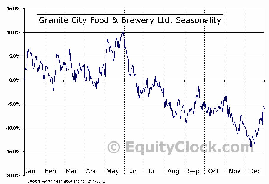 Granite City Food & Brewery Ltd. (OTCMKT:GCFB) Seasonal Chart