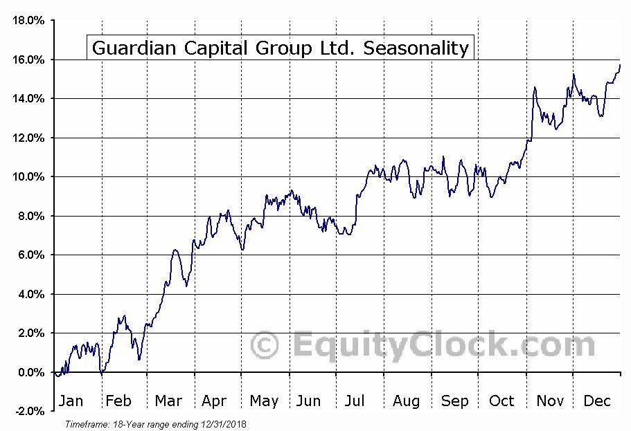 Guardian Capital Group Ltd. (TSE:GCG-A) Seasonal Chart