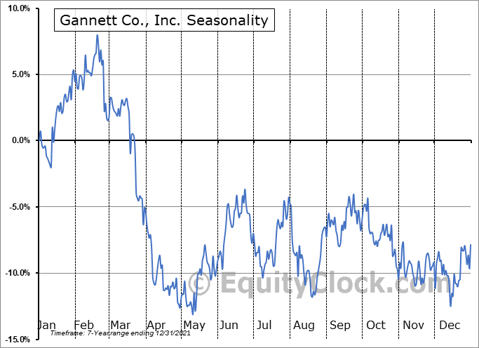 Gannett Co., Inc.  (NYSE:GCI) Seasonal Chart