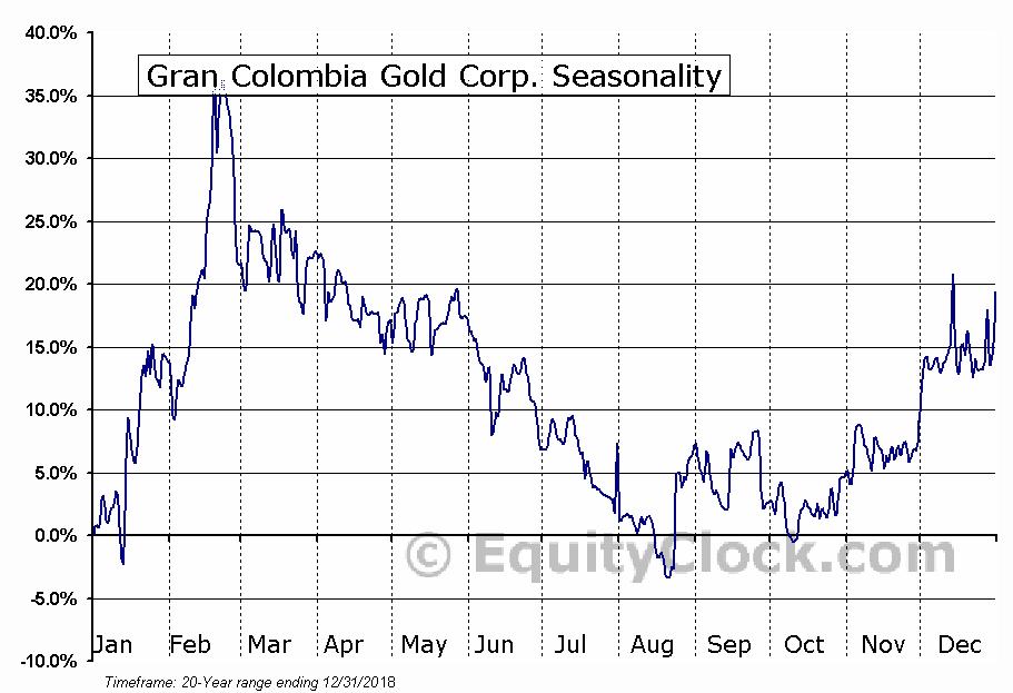Gran Colombia Gold (TSE:GCM) Seasonal Chart
