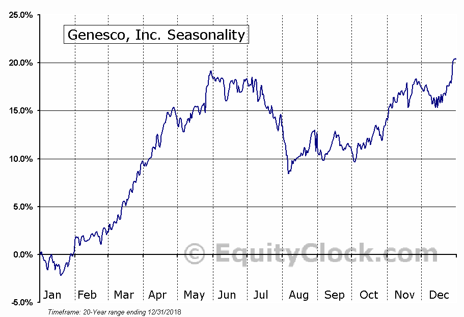 Genesco, Inc. (NYSE:GCO) Seasonal Chart