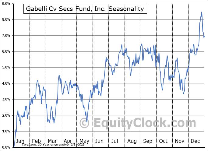 Gabelli Cv Secs Fund, Inc. (NYSE:GCV) Seasonal Chart