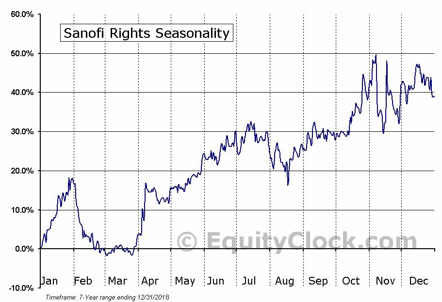 Sanofi Rights (NASD:GCVRZ) Seasonal Chart