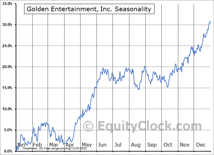 Golden Entertainment, Inc. (NASD:GDEN) Seasonal Chart