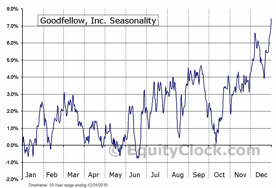 Goodfellow, Inc. (TSE:GDL) Seasonal Chart