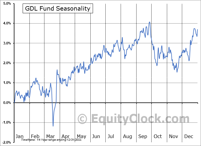 GDL Fund (NYSE:GDL) Seasonal Chart
