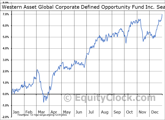 Western Asset Global Corporate Defined Opportunity Fund Inc. (NYSE:GDO) Seasonal Chart