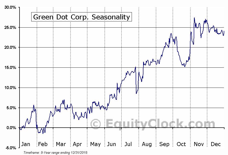 Green Dot Corp. (NYSE:GDOT) Seasonal Chart