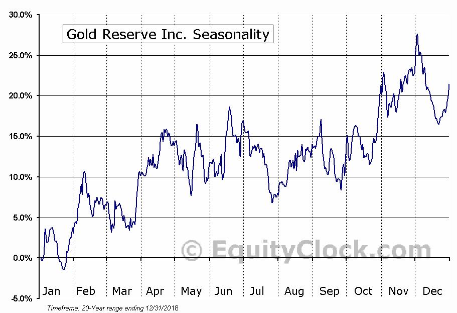 Gold Reserve Inc. (OTCMKT:GDRZF) Seasonal Chart