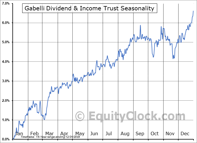 Gabelli Dividend & Income Trust (NYSE:GDV-PA) Seasonal Chart