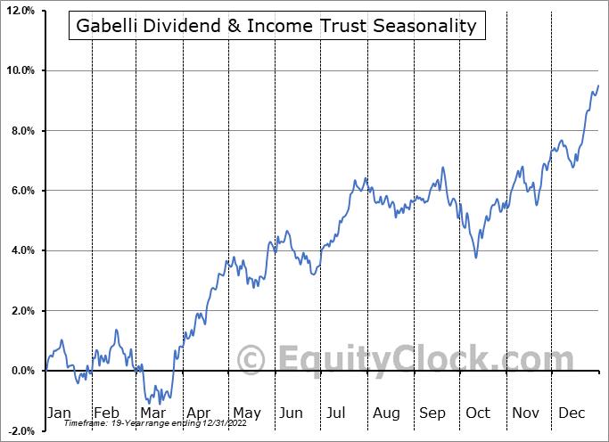 Gabelli Dividend & Income Trust (NYSE:GDV) Seasonal Chart
