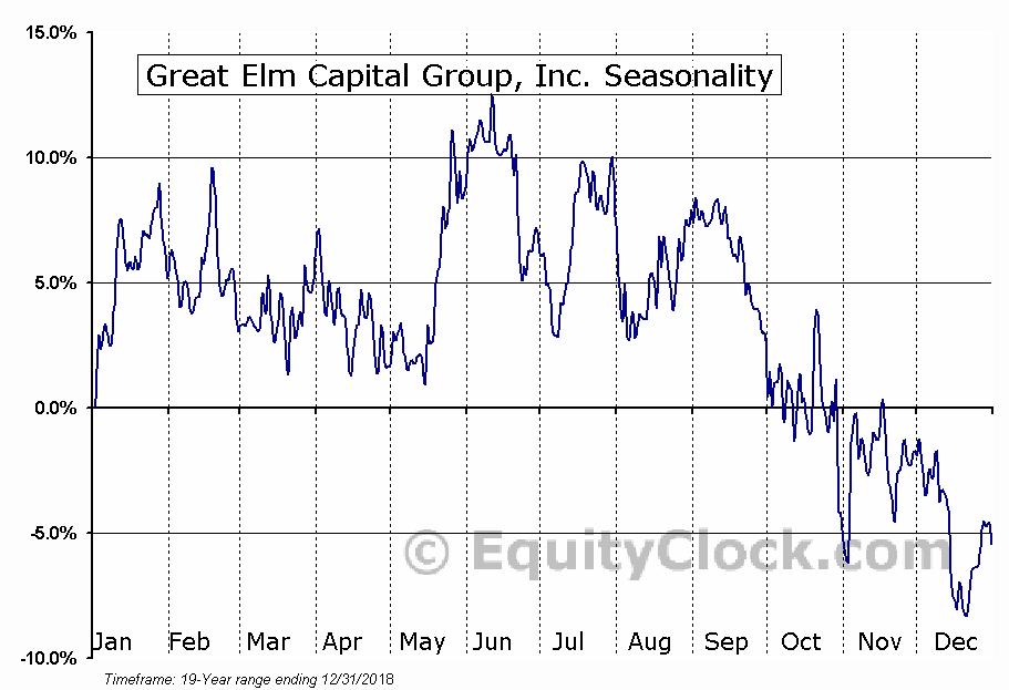 Great Elm Capital Group, Inc. (NASD:GECC) Seasonal Chart
