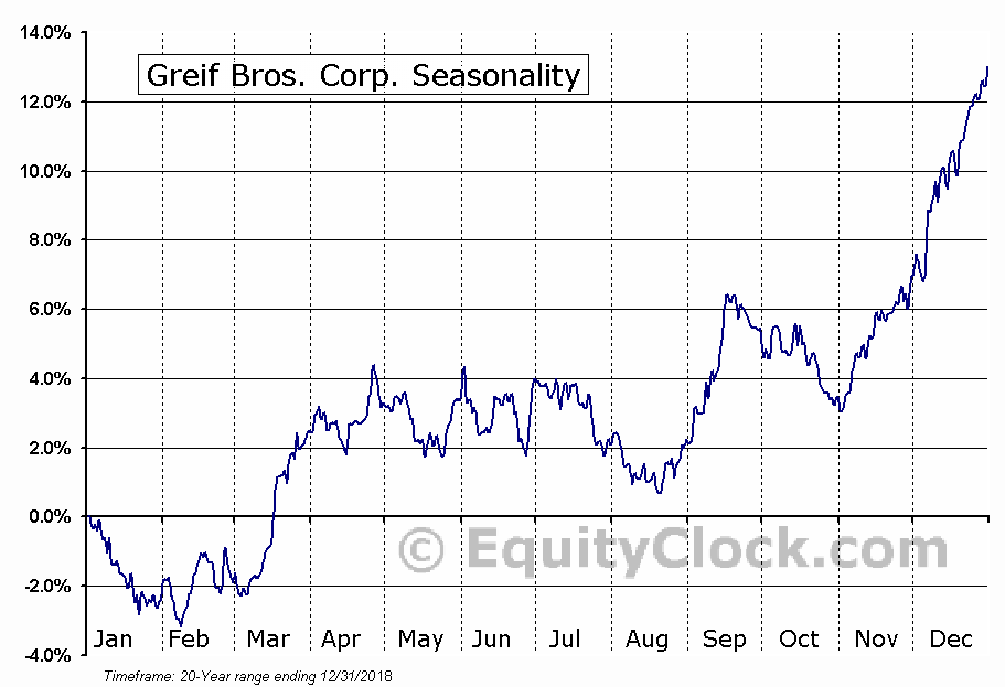 Greif Bros. Corp. (NYSE:GEF-B) Seasonal Chart