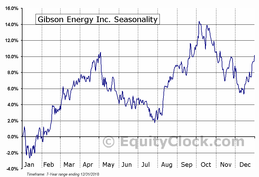 Gibson Energy Inc. (TSE:GEI.TO) Seasonal Chart