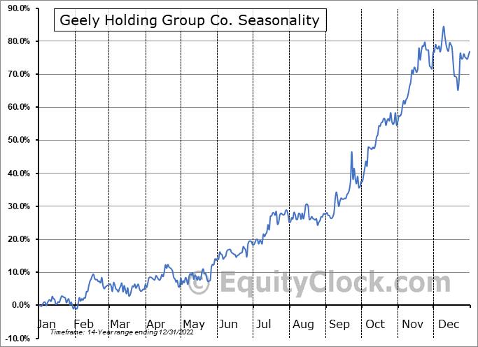 Geely Holding Group Co. (OTCMKT:GELYF) Seasonal Chart