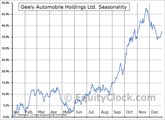 Geely Automobile Holdings Ltd. (OTCMKT:GELYY) Seasonal Chart
