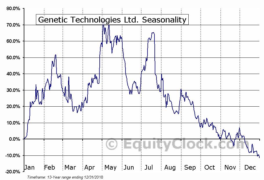 Genetic Technologies Ltd. (NASD:GENE) Seasonal Chart