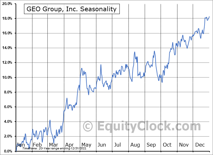 GEO Group, Inc. (NYSE:GEO) Seasonal Chart