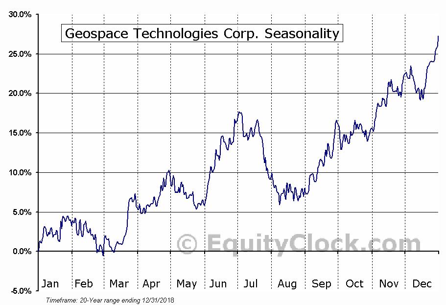 Geospace Technologies Corp. (NASD:GEOS) Seasonal Chart