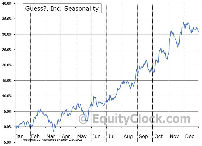 Guess?, Inc. (NYSE:GES) Seasonal Chart