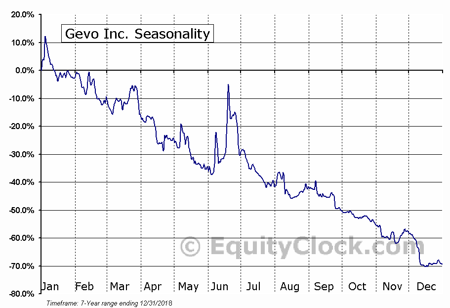 Gevo Inc. (NASD:GEVO) Seasonal Chart